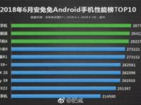Топ-10 самых производительных смартфонов за июнь