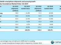 Canalys: Samsung сохраняет лидерство на рынке смартфонов и индустрия демонстрирует небольшой рост