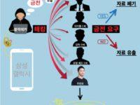 Хакеры взломали аккаунты знаменитостей в облачном хранилище Samsung